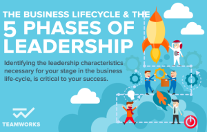 The Business Lifecycle & The 5 Phases of Leadership