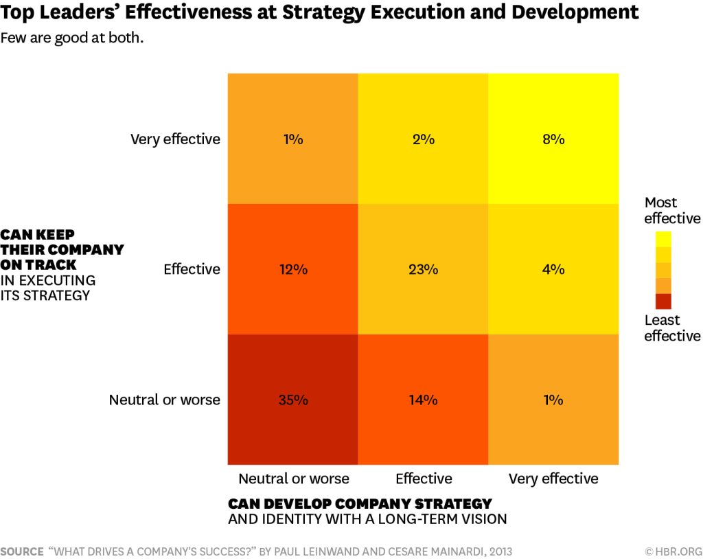 Top Leaders Effectiveness at Strategy Execution & Development